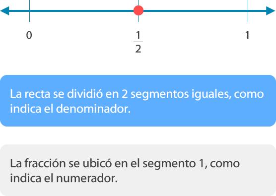 Fracciones en la recta