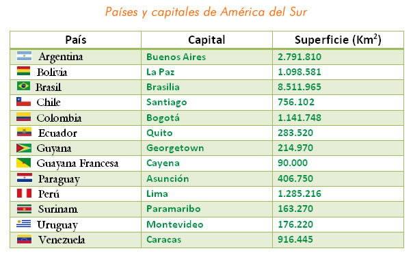 America_del_sur_paises_y_capitales