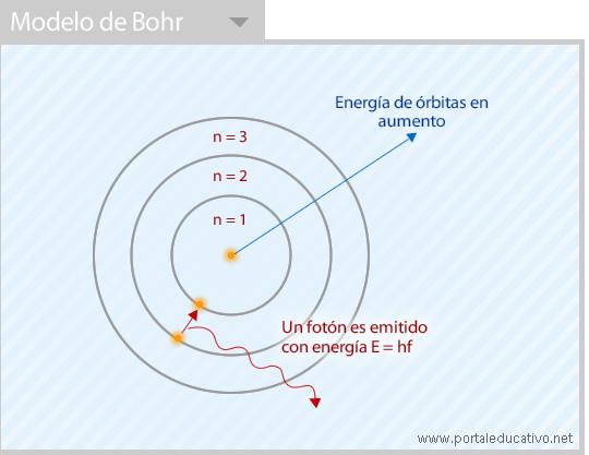 Bohr_modelo
