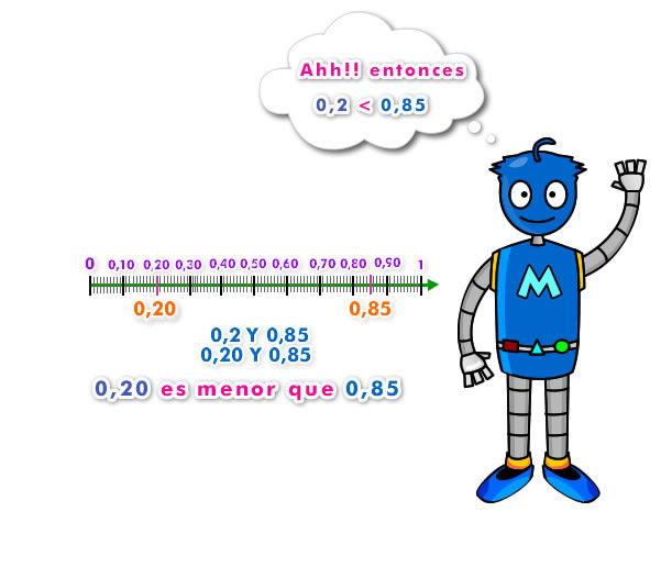 orden entre números decimales