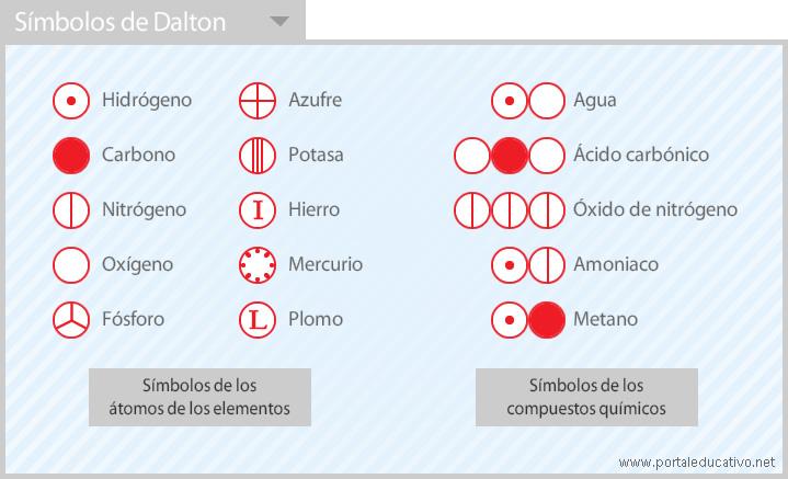 Dalton_simbolos