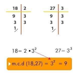 Descomposicion_en_factores_primos_m.c.d