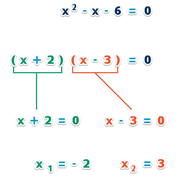 Factorizacion_ecuacion_cuadratica_1.jpg (528×570)