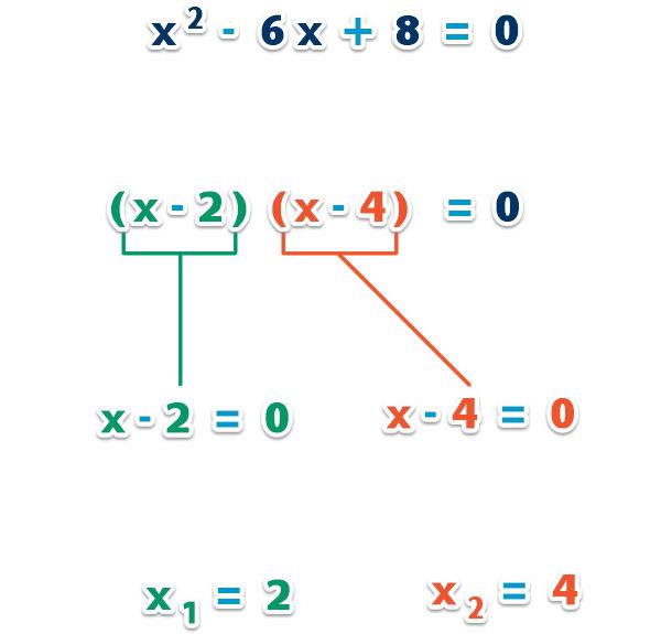 Factorizacion_ecuacion_cuadratica_3.jpg (446×572)