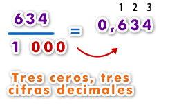 Cómo se escribe una fracción decimal en forma de número decimal