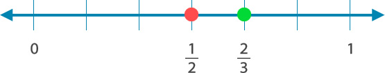 Fracciones_recta_numerica
