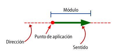 fuerza vectorial