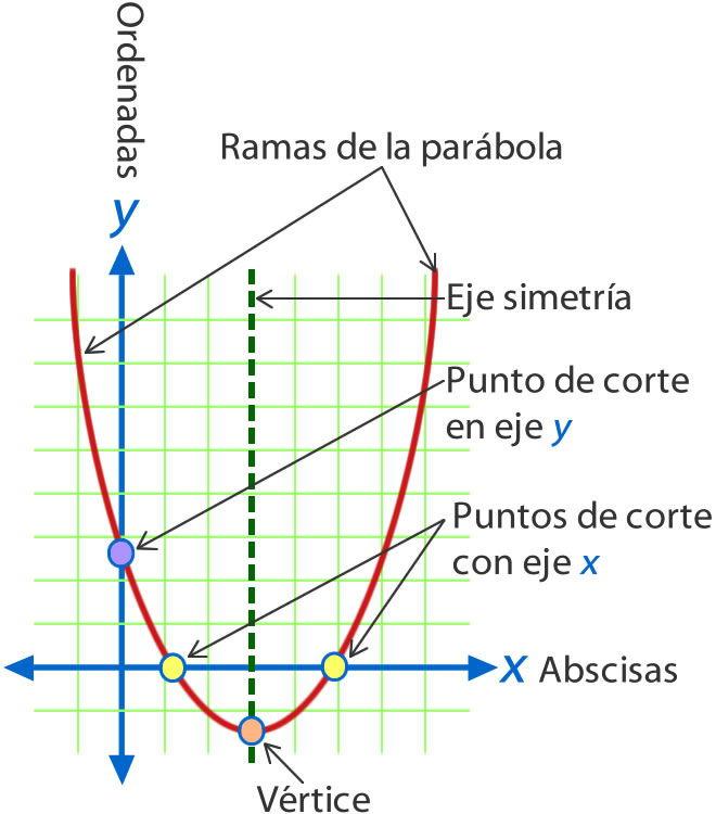 Funcion_cuadratica_2.jpg (660×750)