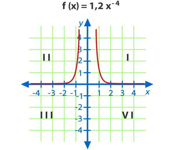 Funcion_potencia_12.jpg (600×520)
