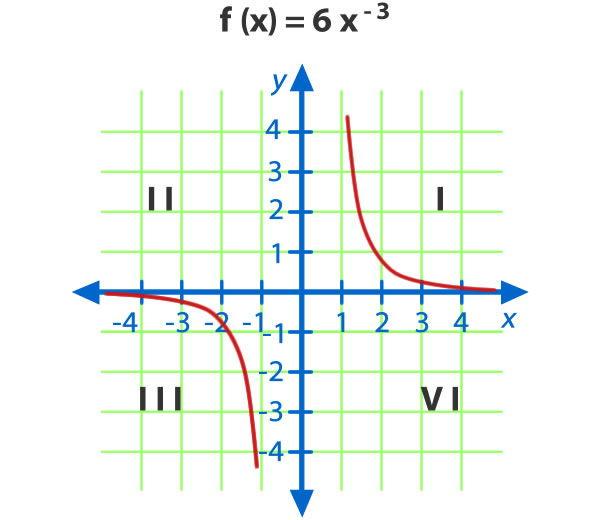 Funcion_potencia_16.jpg (600×520)