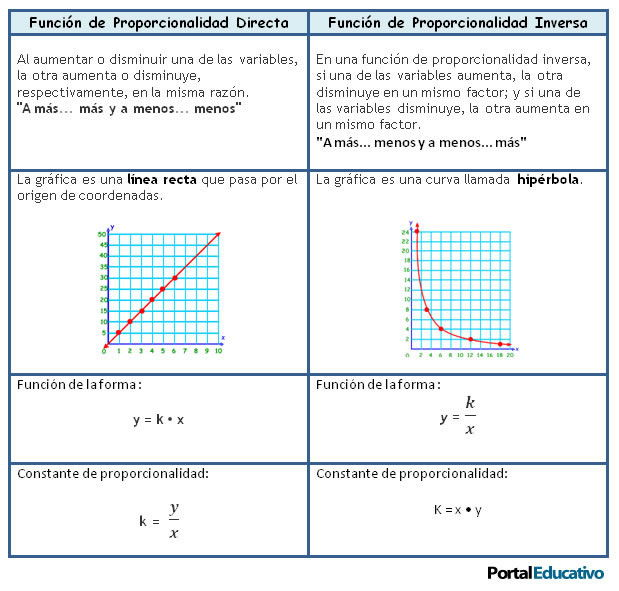 Funciones proporcionalidad directa inversa