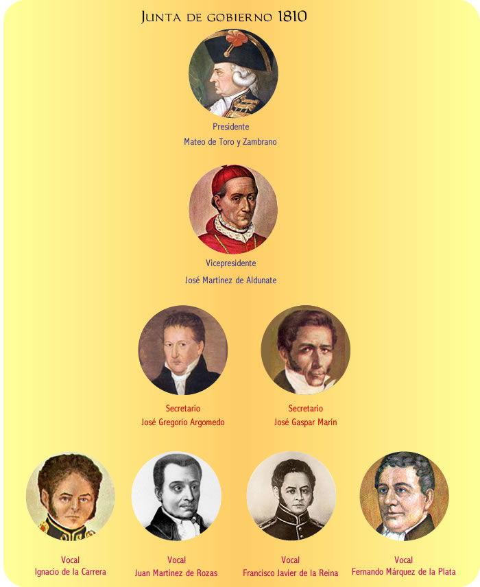Junta de gobierno 1810