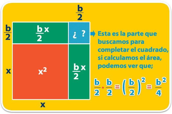 Metodo_de_completar_el_cuadrado_1.jpg (660×440)