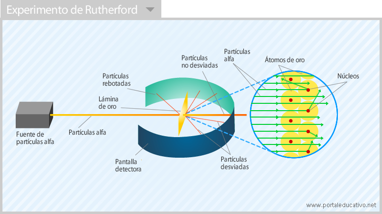 Rutherford_experimento
