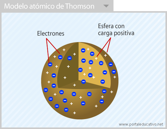 Thomson_modelo