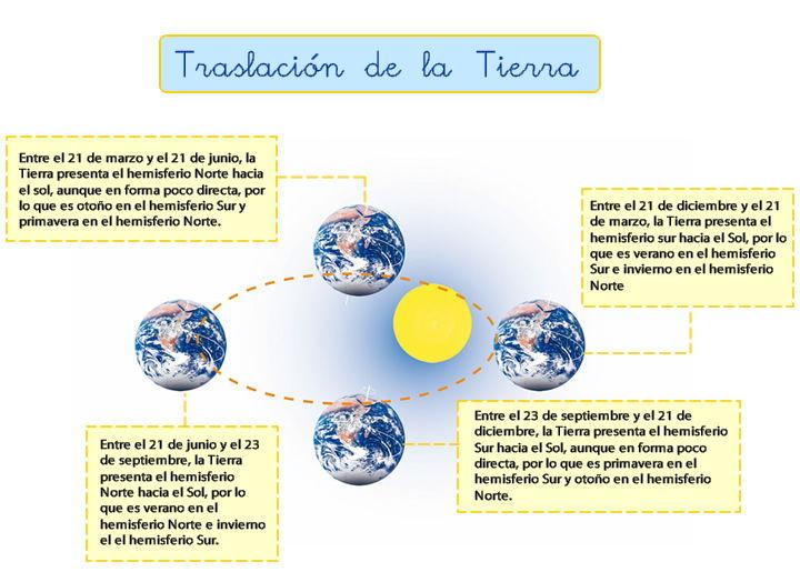 Traslacion_de_la_tierra