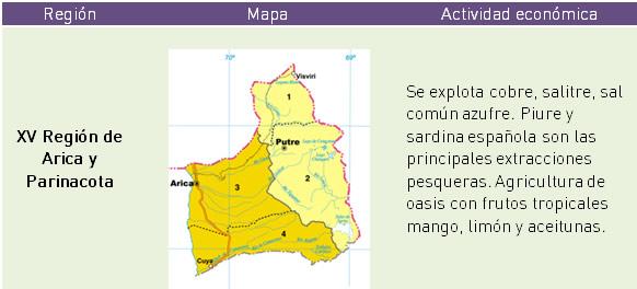 Principales actividades económicas por regiones