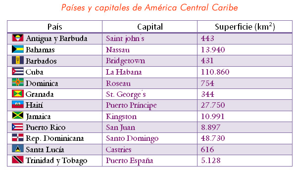 america_central_caribe_paises