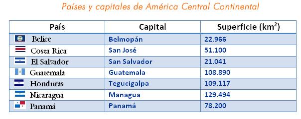 america_central_continental