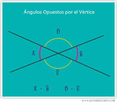 angulos_opuesto_por_vertice