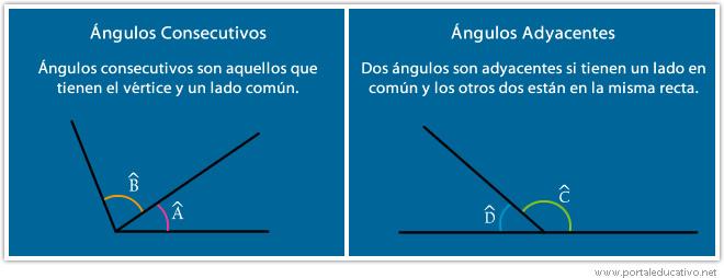 Tipos de ángulos según su posición