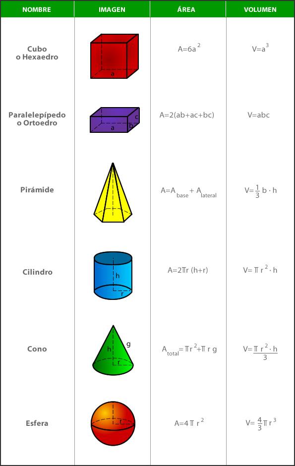 área y volumen cuerpos geométricos