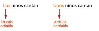 articulos_en_la_oracion.jpg (349×111)