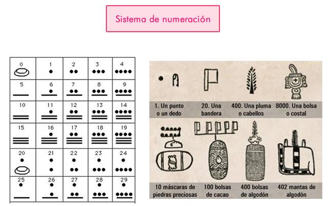 Sistema de numeración Azteca