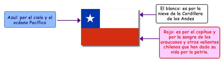 bandera_chilena_colores