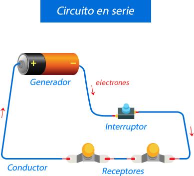 Tipos de circuitos eléctricos