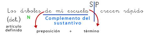 complemento_del_sustantivo