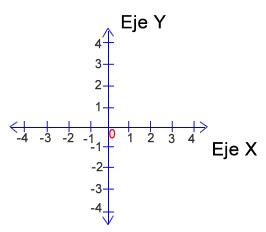 coordenadas_cartesiana
