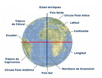 Líneas y puntos principales