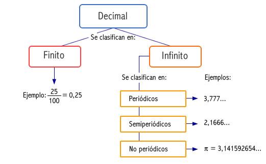 decimal_finito_infinito