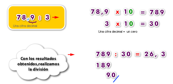 División de un número decimal por un número natural