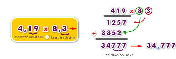 Multiplicación de un número decimal por otro número decimal