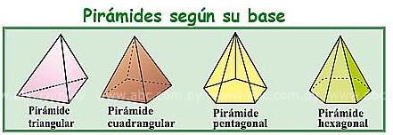 pirámides según su base