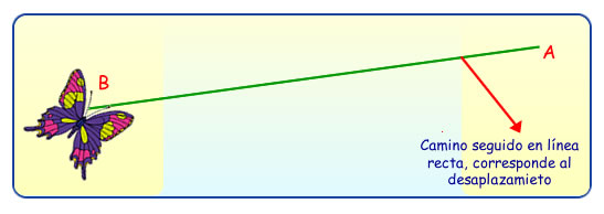 desplazamiento.jpg (547×194)