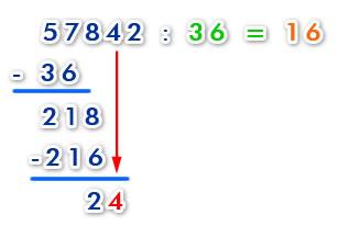 División por dos números