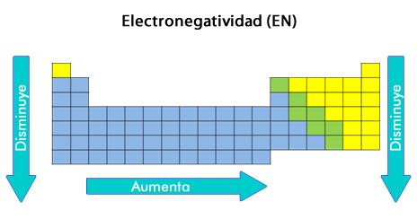 electronegatividad.jpg (464×244)