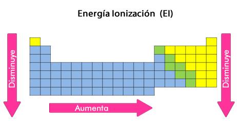 energia_ionizacion.jpg (462×236)