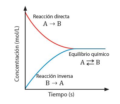 equilibrio_quimco_3.jpg (396×342)