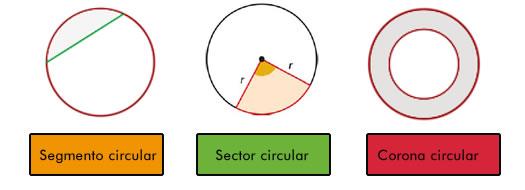Figuras circulares