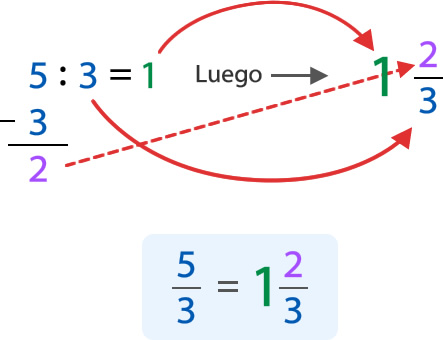 Fracciones impropias en la recta numérica