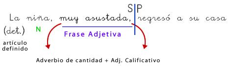 frase_adjetiva