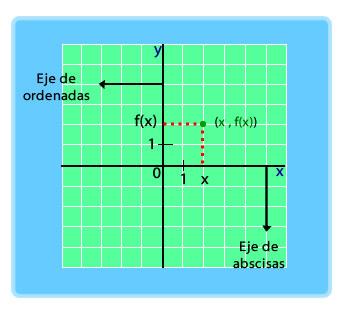 funcion grafico