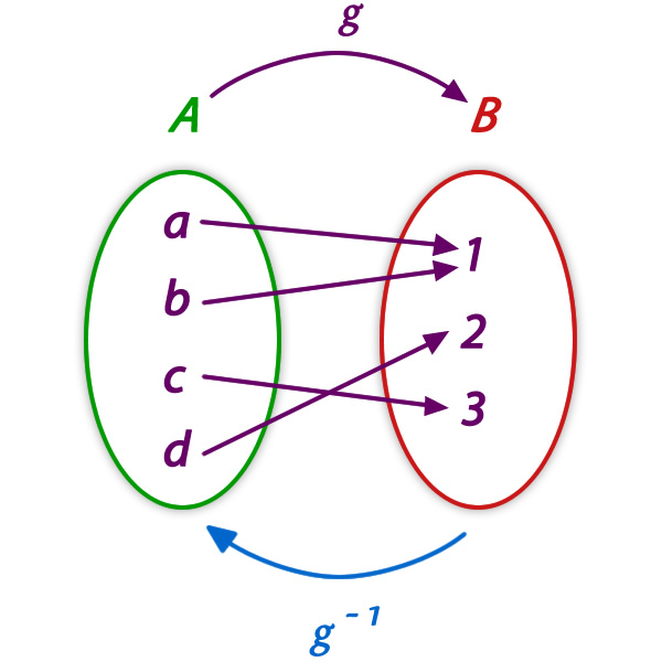 funcion_inversa_3.jpg (600×600)