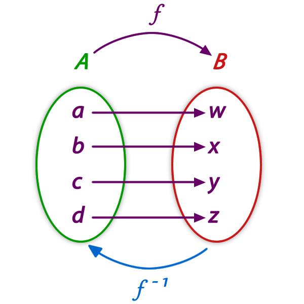 funcion_inversa_5.jpg (600×600)