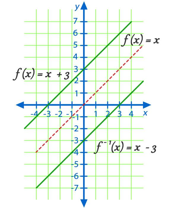 funcion_inversa_7.jpg (600×700)