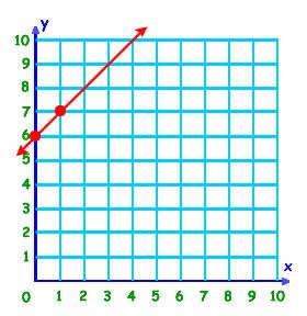 funciones grafico